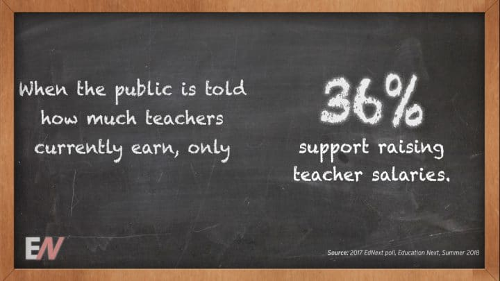 EdStat: Should the Public is Told Exactly how much Teachers Currently Earn, Only 36 Percent Support Raising Teacher Salaries