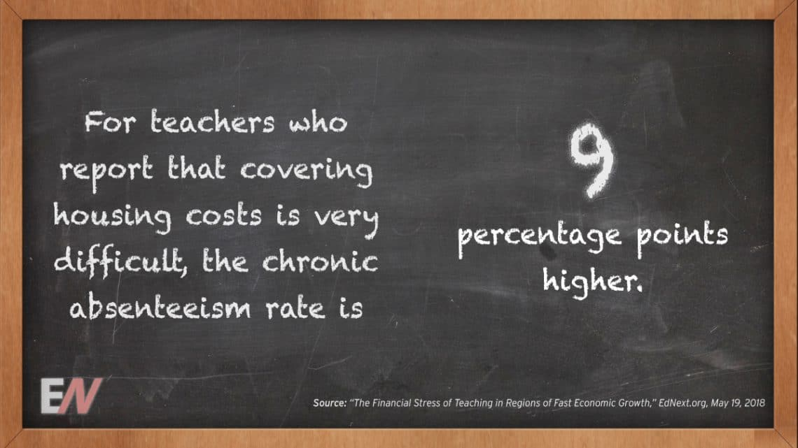 EdStat: For Teachers Who State that Covering Housing Costs is incredibly Difficult, the Chronic Absenteeism Rate is Nine Percentage Points Higher