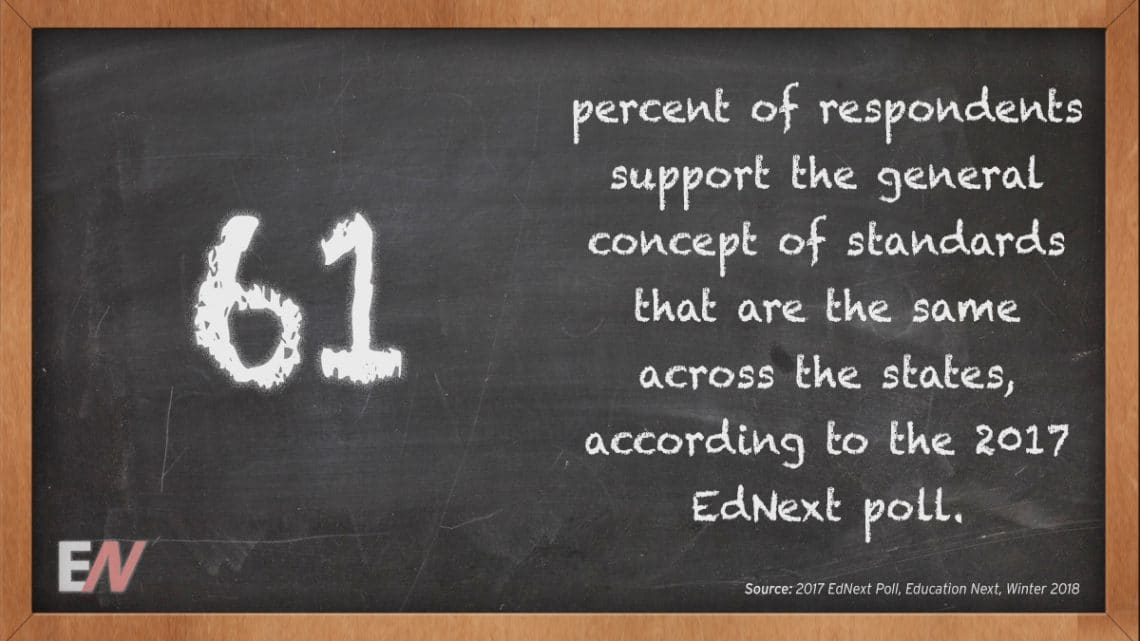 EdStat: Good 2017 EdNext Poll, 61 Percent of Respondents Support the General Thought of Standards which might be the identical Round the States