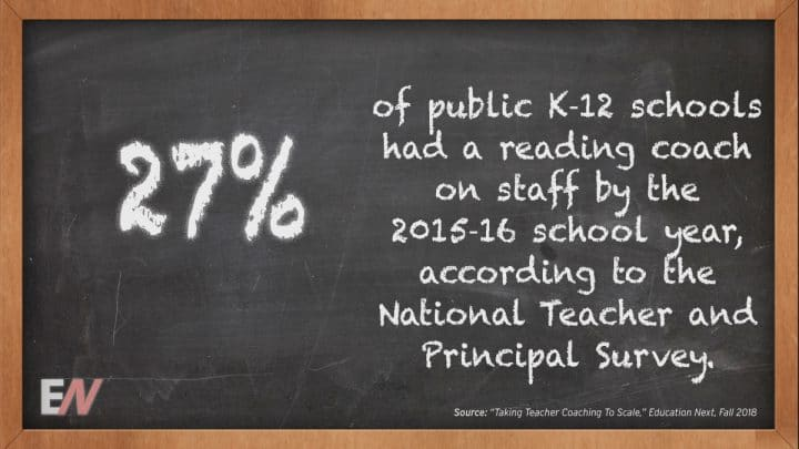EdStat: Twenty-Seven Percent of Public K?12 Schools were built with a Reading Coach on Staff because of the 2015?16 School Year, As per the National Teacher and Principal Survey