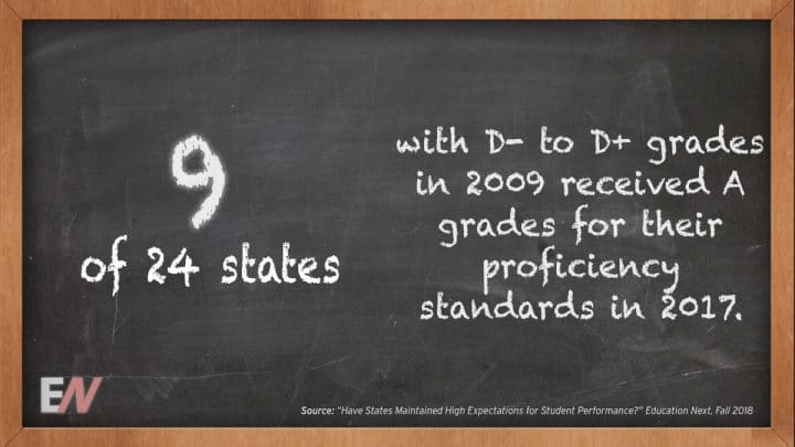 EdStat: Nine of 24 States with D- to D+ Grades last year Received A Grades for his or her Proficiency Standards in 2017