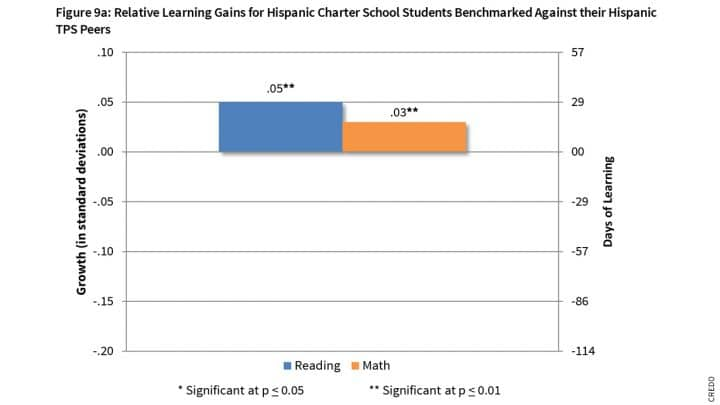 Texas's Persistence for Quality Is completely worth it for Charter Students
